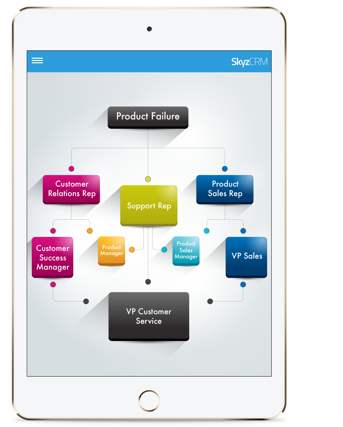 Customer service workflow with Skyz CRM