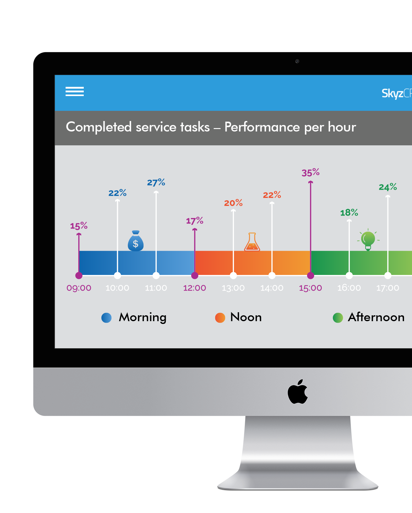 Comprehensive service management with Skyz CRM