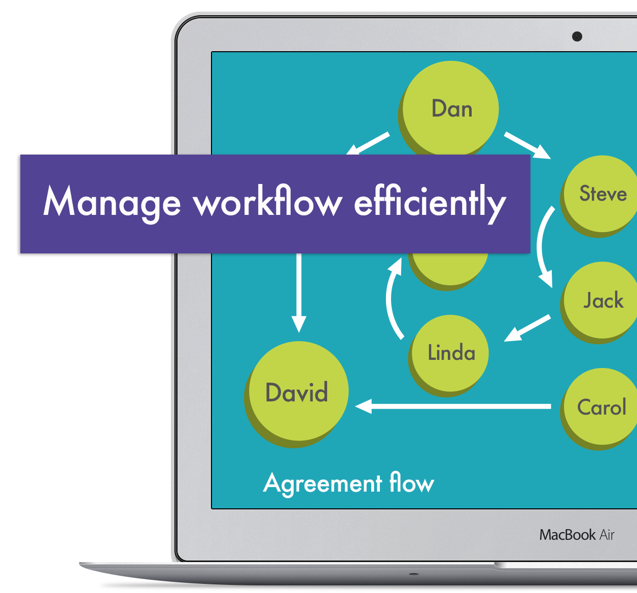 workflow with Skyz Sales